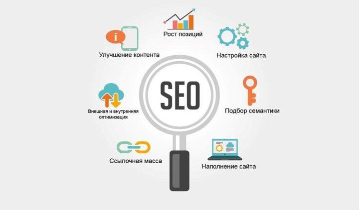 Проведение поисковой оптимизации сайтов. Виды и особенности